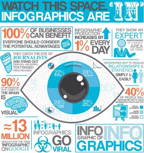 growth of infographics